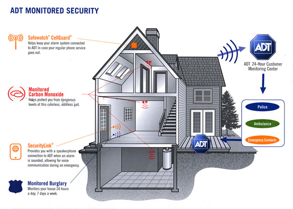 Home Security System Do You Need It Busy Mommy. Adt Home Security Systemsalarm You Of Break Ins But Also Firesmoke Carbon Monoxide Flooding And Can Help Out In The Case Medical Emergencies. Wiring. Adt Home Alarm System Diagrams At Scoala.co